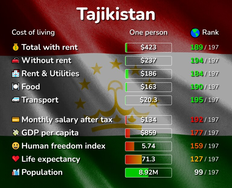Cost of living in Tajikistan infographic