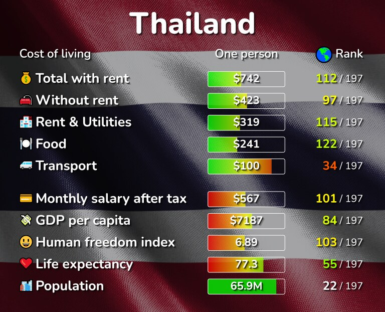 Cost of living in Thailand infographic