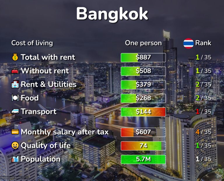Cost of living in Bangkok infographic