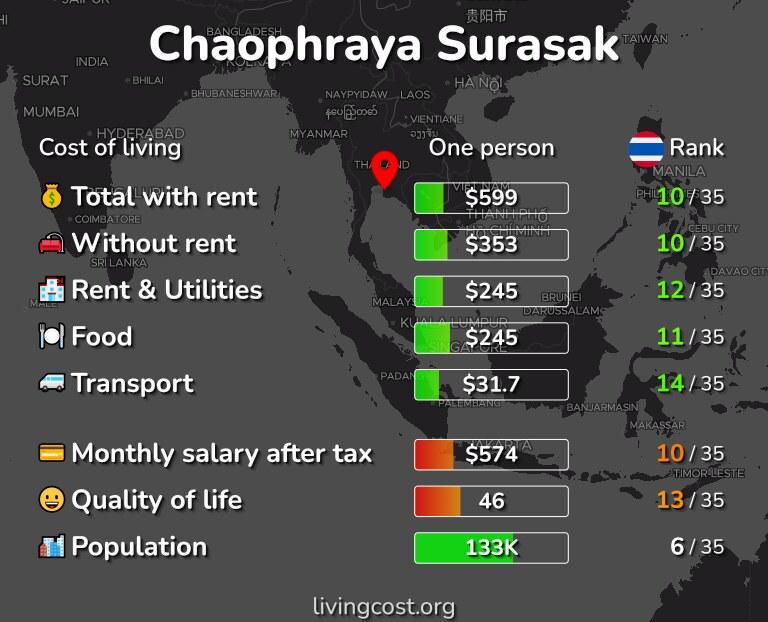 Cost of living in Chaophraya Surasak infographic