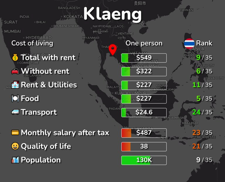 Cost of living in Klaeng infographic