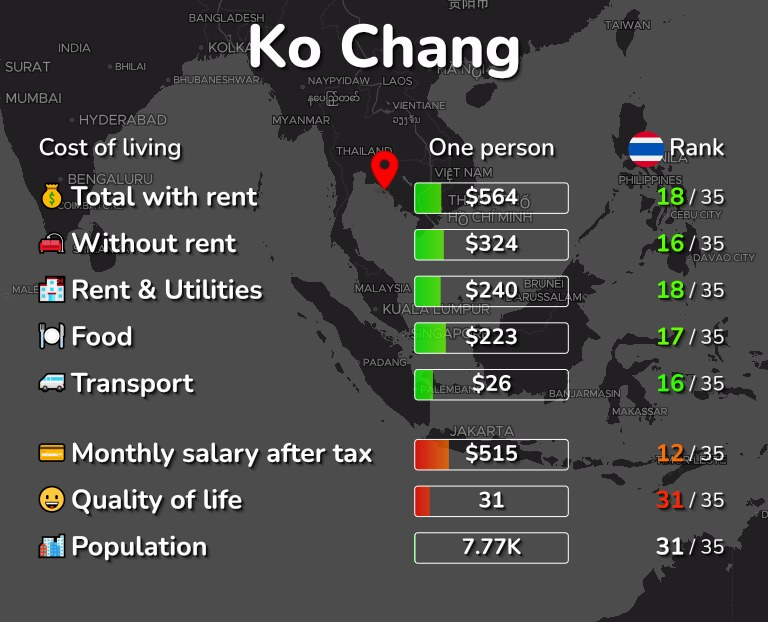 Cost of living in Ko Chang infographic
