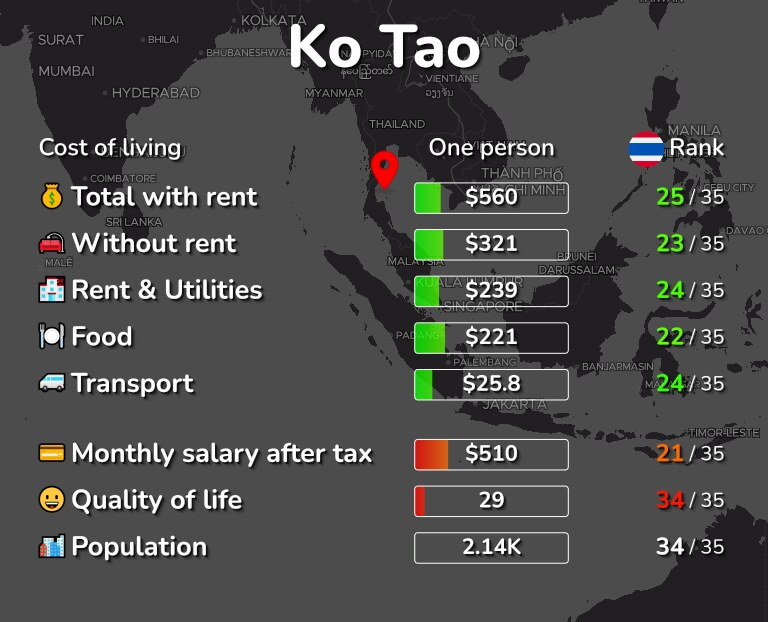 Cost of living in Ko Tao infographic