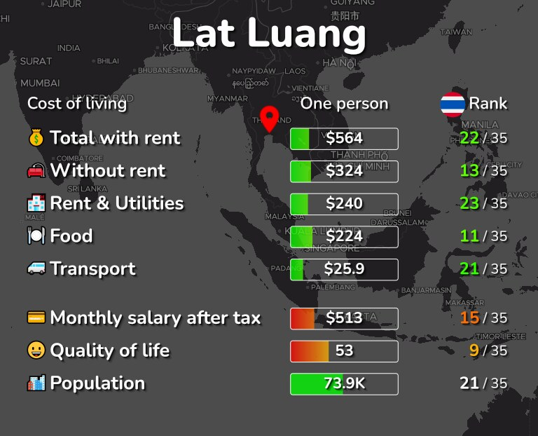 Cost of living in Lat Luang infographic