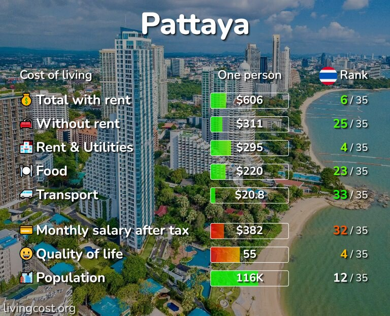 Cost of living in Pattaya infographic