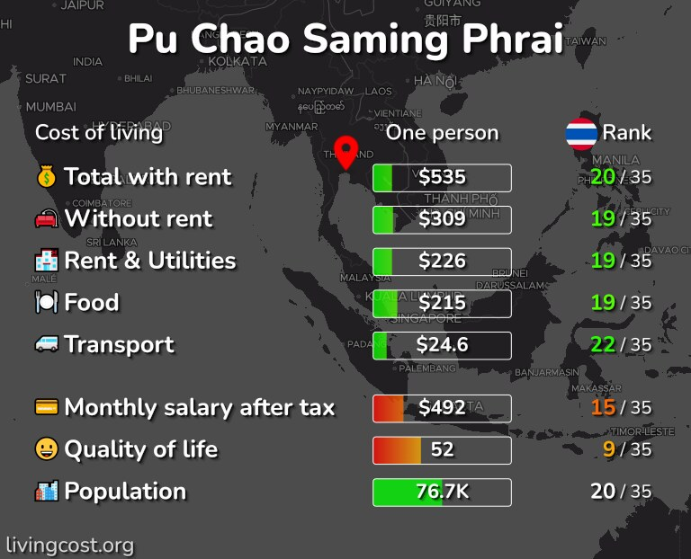 Cost of living in Pu Chao Saming Phrai infographic