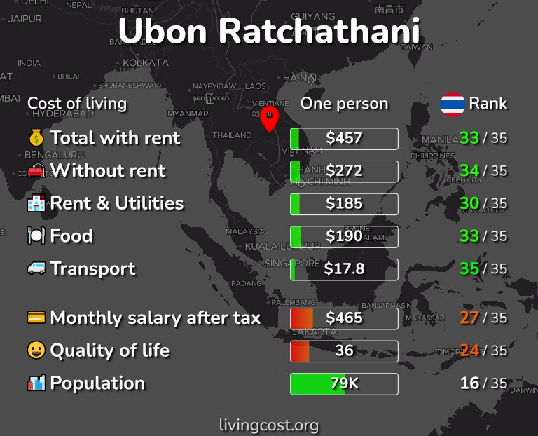 Cost of living in Ubon Ratchathani infographic