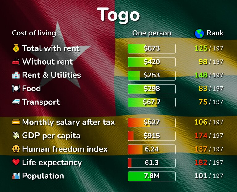 Cost of living in Togo infographic
