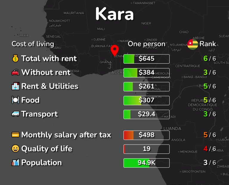 Cost of living in Kara infographic