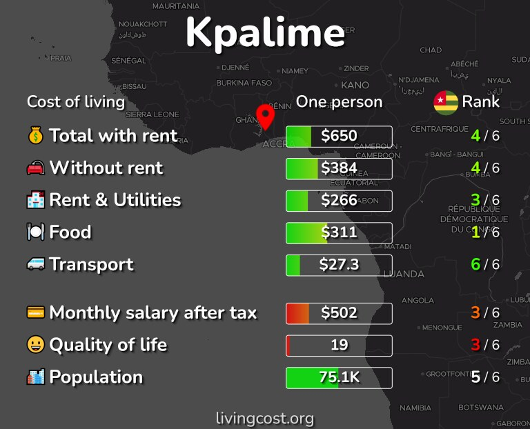Cost of living in Kpalime infographic