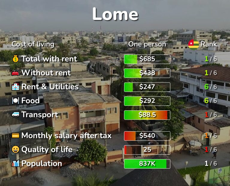 Cost of living in Lome infographic