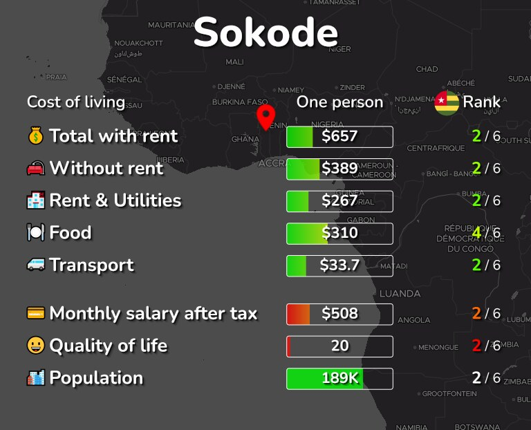 Cost of living in Sokode infographic