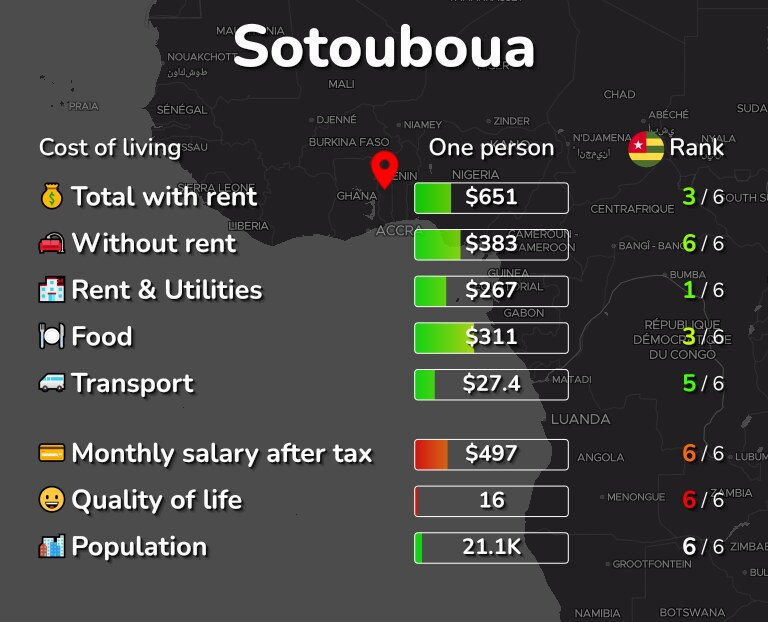 Cost of living in Sotouboua infographic