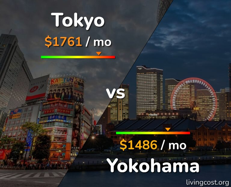Cost of living in Tokyo vs Yokohama infographic