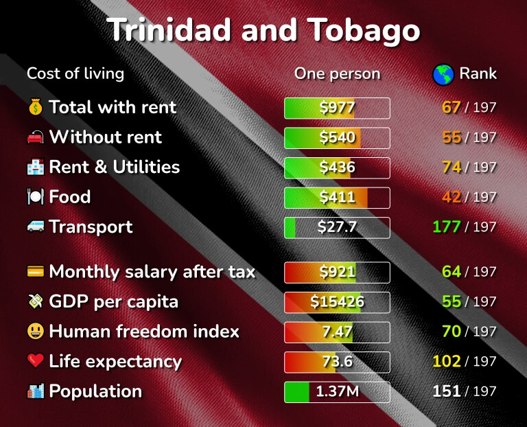 Cost of living in Trinidad and Tobago infographic