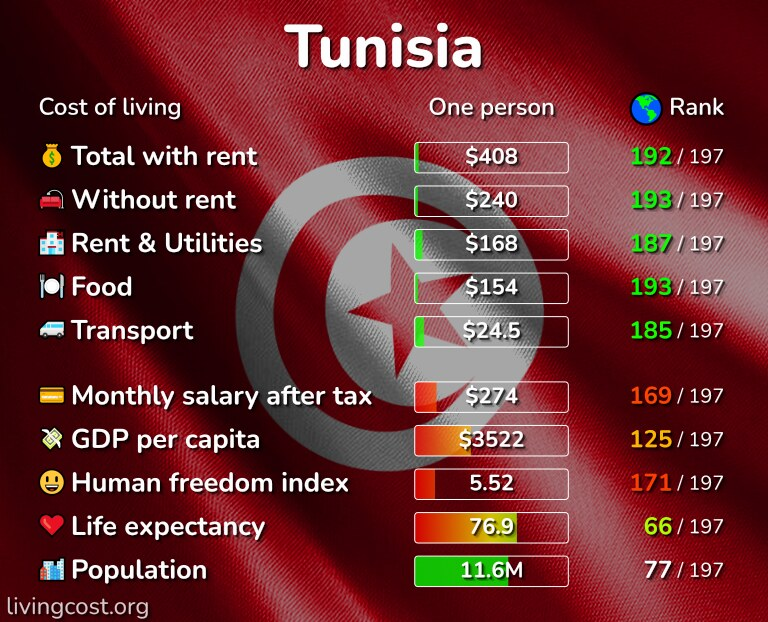 Cost of living in Tunisia infographic