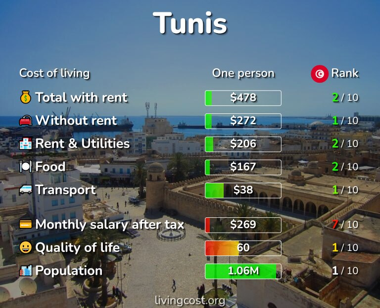 Cost of living in Tunis infographic