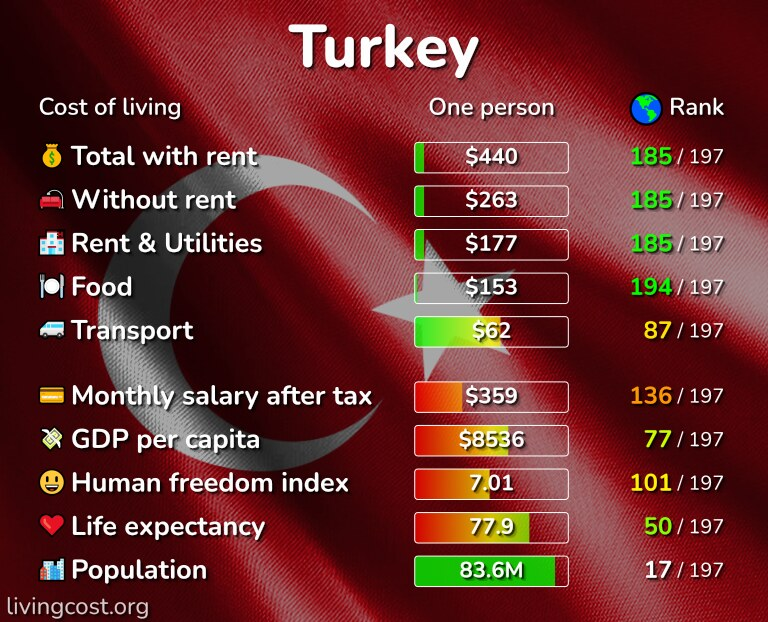 Cost of living in Turkey infographic