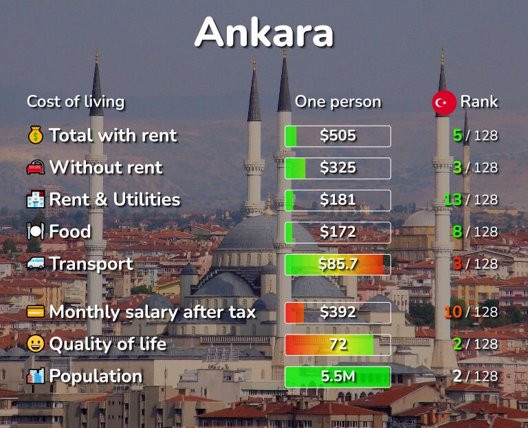 Cost of living in Ankara infographic
