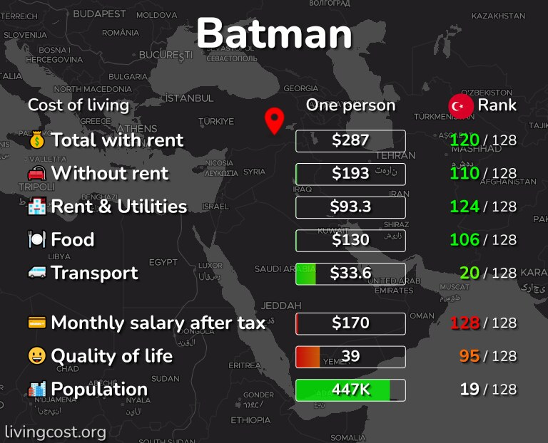 Cost of living in Batman infographic