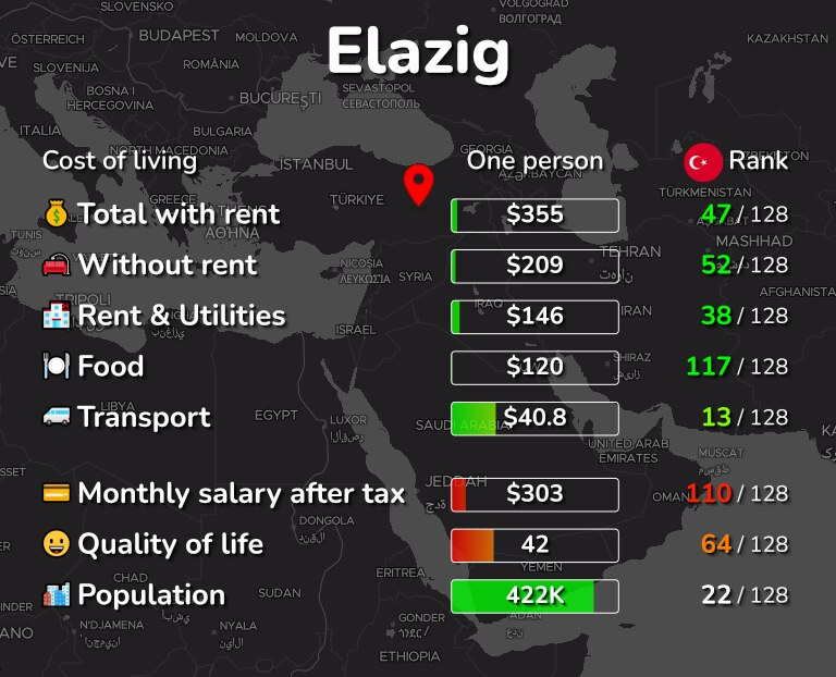 Cost of living in Elazig infographic