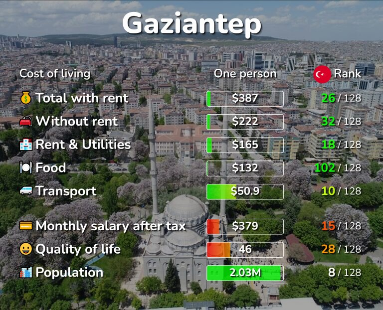 Cost of living in Gaziantep infographic