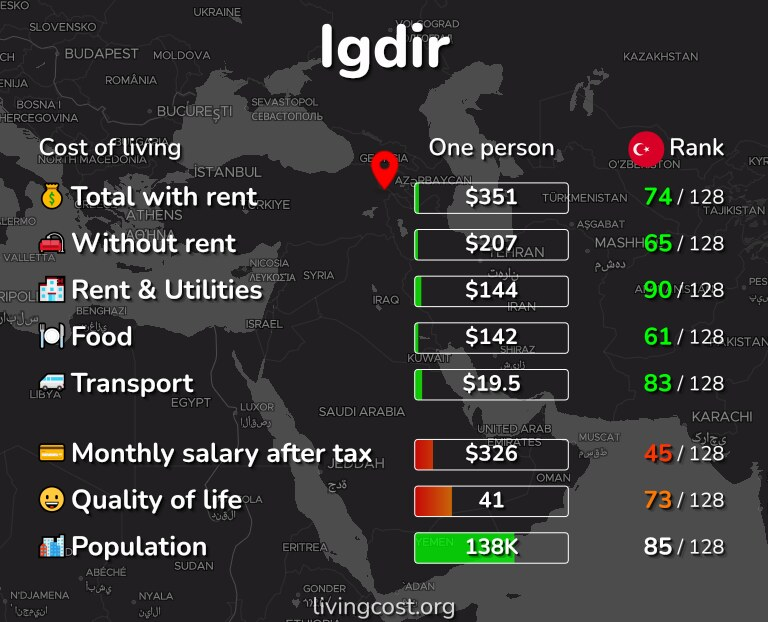 Cost of living in Igdir infographic