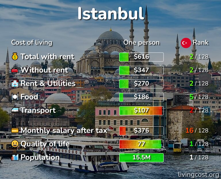 Cost of living in Istanbul infographic
