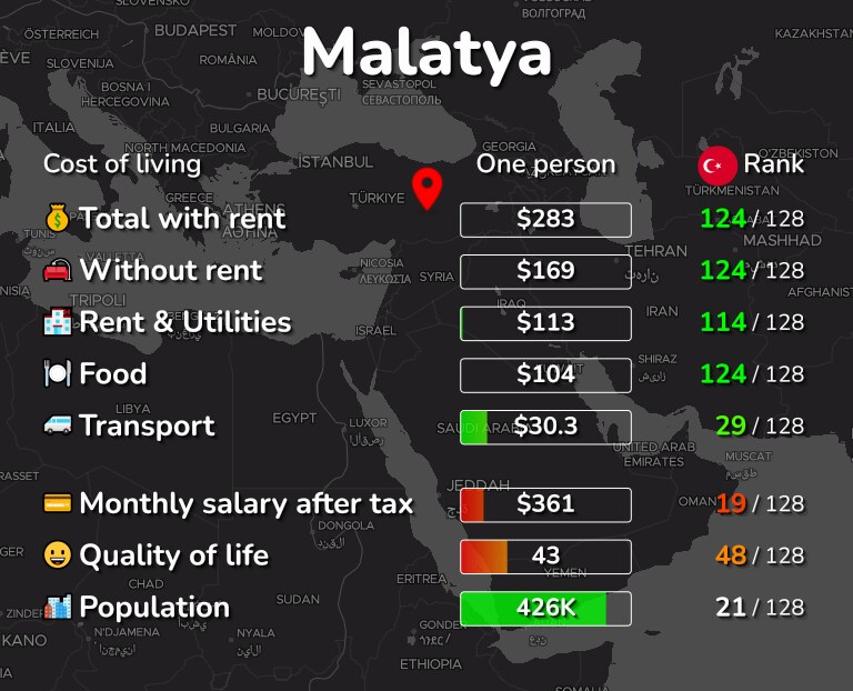 Cost of living in Malatya infographic