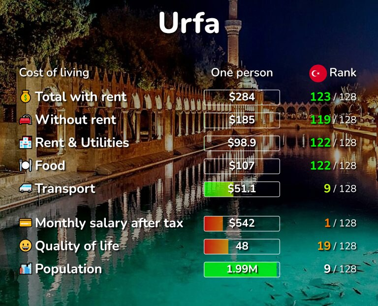 Cost of living in Urfa infographic
