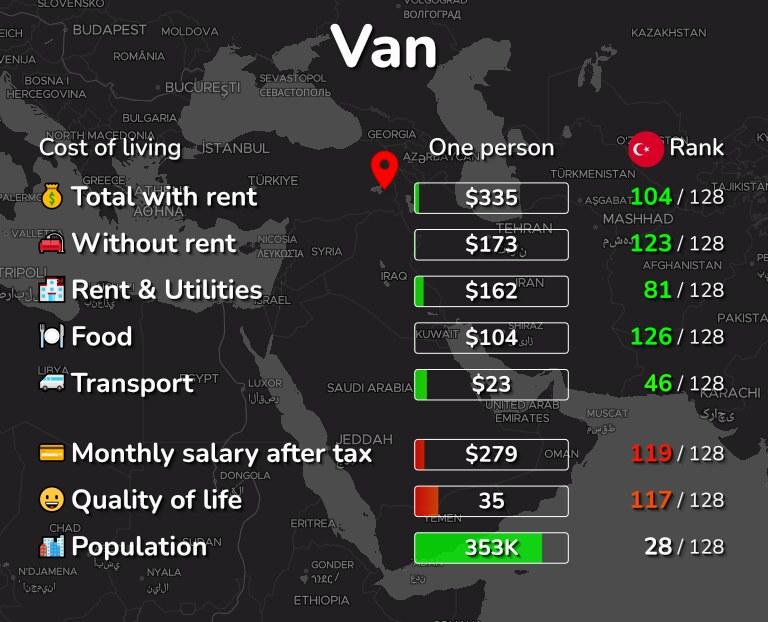 Cost of living in Van infographic
