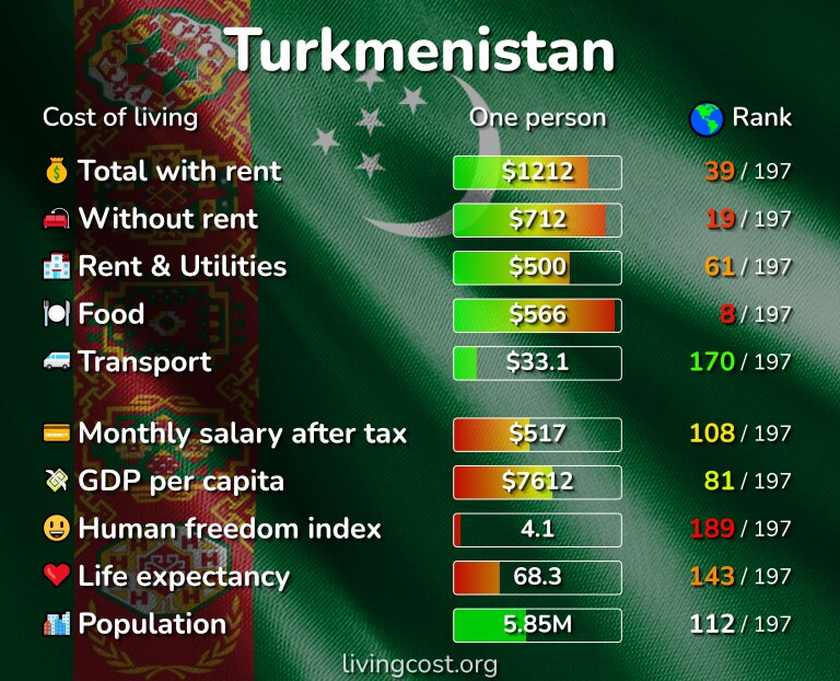 Cost of living in Turkmenistan infographic