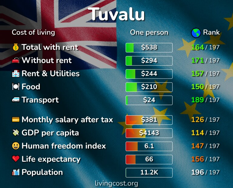 Cost of living in Tuvalu infographic