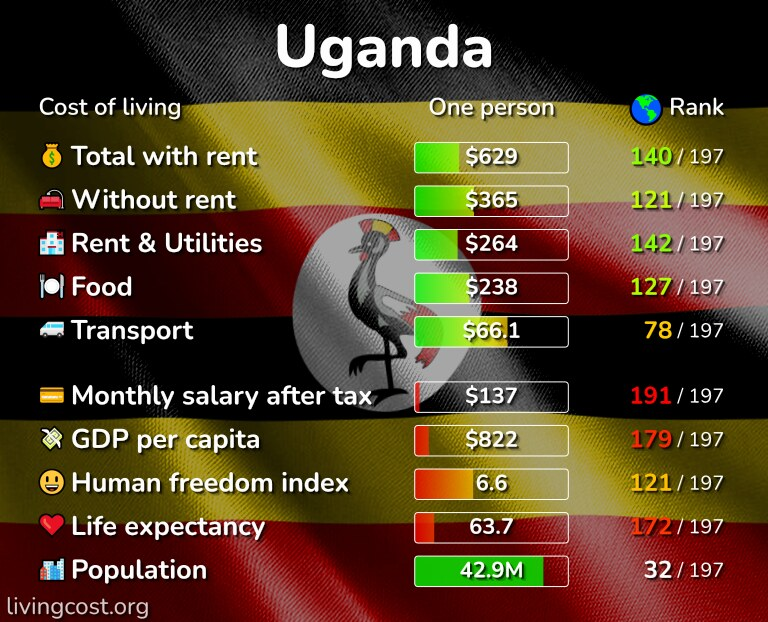 Cost of living in Uganda infographic