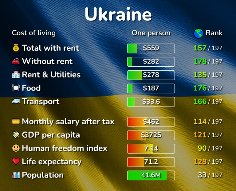Cost of living in Ukraine infographic
