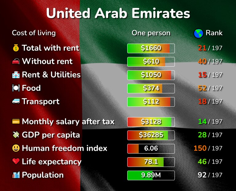 Cost of living in the United Arab Emirates infographic