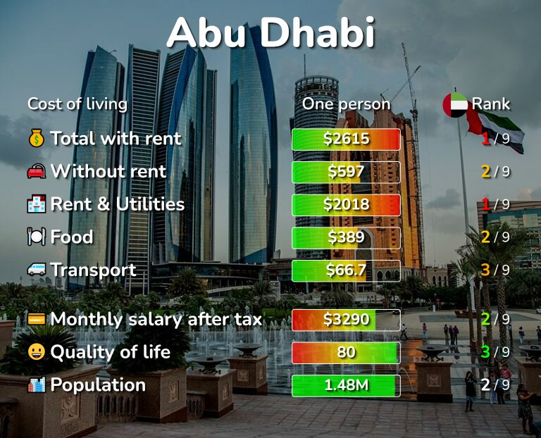 Cost of living in Abu Dhabi infographic