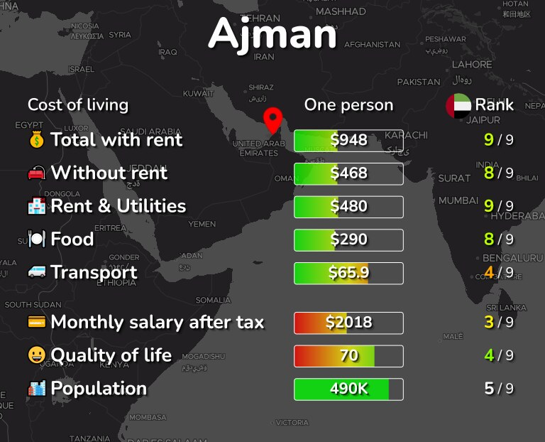 Cost of living in Ajman infographic