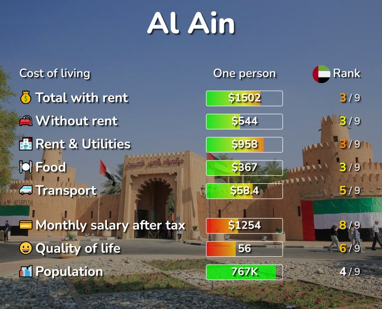 Cost of living in Al Ain infographic