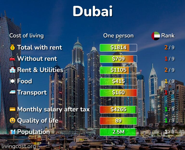 Cost of living in Dubai infographic