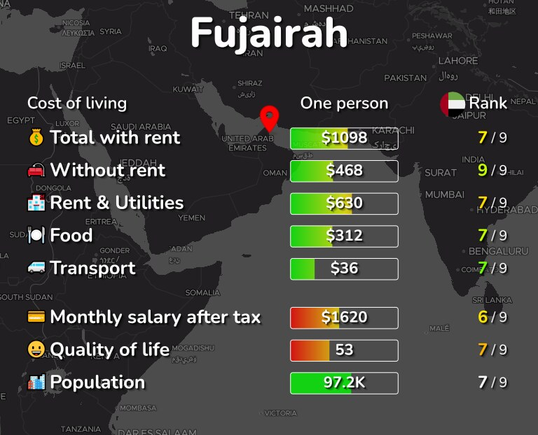 Cost of living in Fujairah infographic