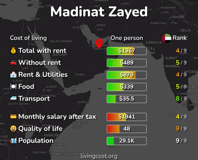 Cost of living in Madinat Zayed infographic