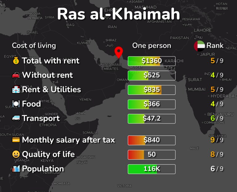 Cost of living in Ras al-Khaimah infographic