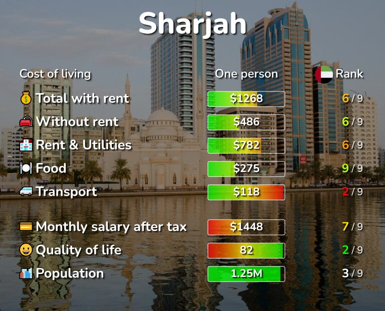 Cost of living in Sharjah infographic