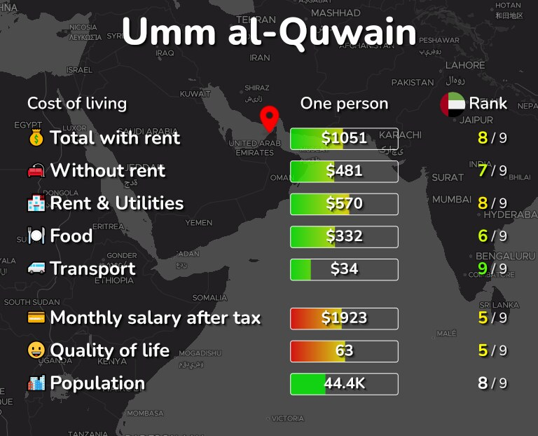 Cost of living in Umm al-Quwain infographic