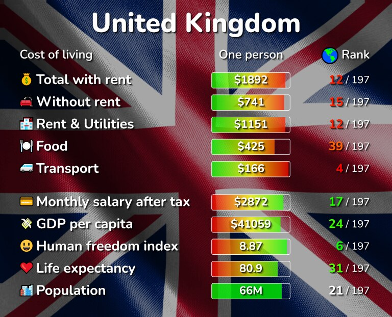 Cost of living in the United Kingdom infographic