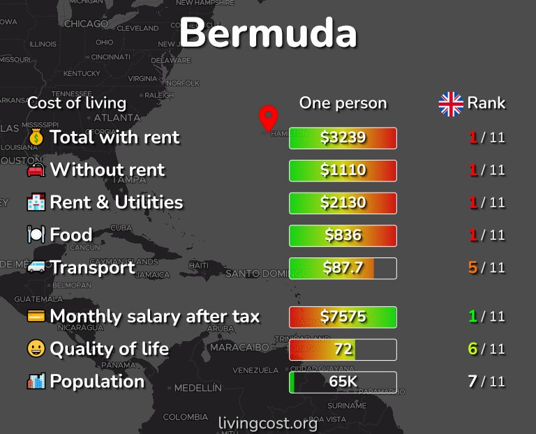 Cost of living in Bermuda infographic
