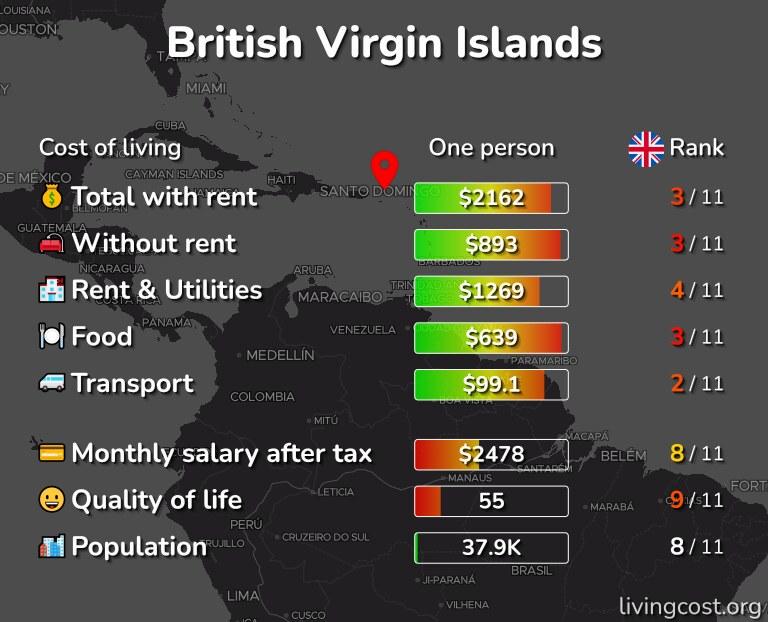 Cost of living in British Virgin Islands infographic