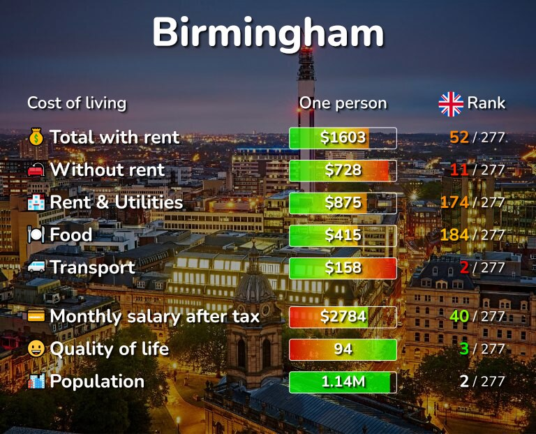 Cost of living in Birmingham infographic