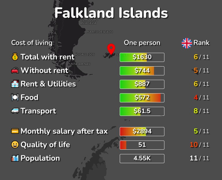 Cost of living in Falkland Islands infographic